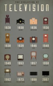 How The Television Has Evolved, Carey Dunne, http://www.fastcodesign.com/3033336/infographic-of-the-day/how-the-television-has-evolved