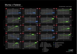 Damien Demaj Federer vs. Murray Gold Medal Match Analytic Graphic http://www.sloansportsconference.com/?p=8387